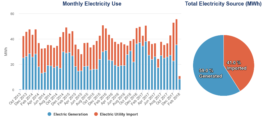 Sample stacked bar chart of monthly total electricity generated by CHP and imported to the facility from the electricity grid. It demonstrates the majority of total facility electricity use being provided by the CHP system.